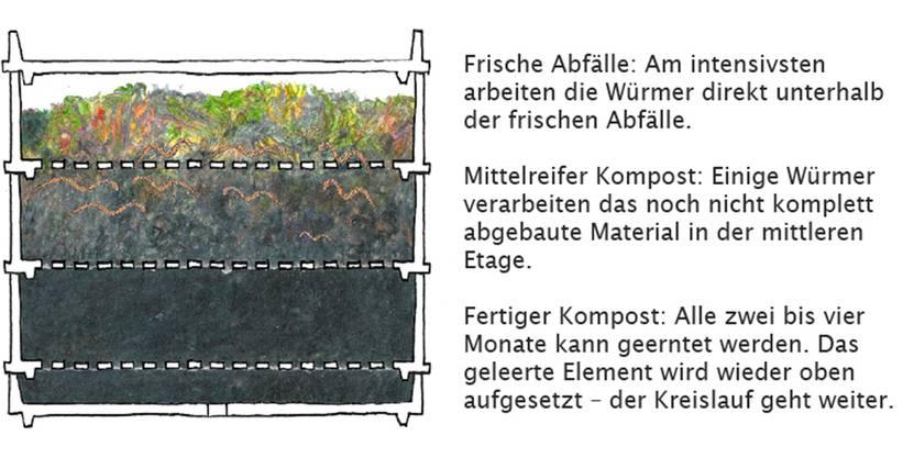 So wird Bioabfall verarbeitet