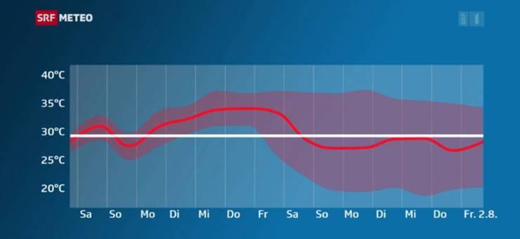 Der mögliche Bereich, in denen sich die Temperatur in den nächsten zwei Wochen bewegt.