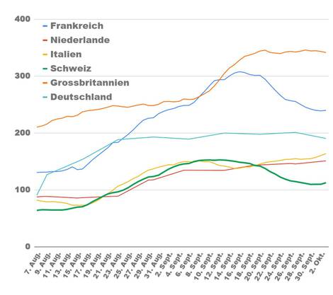 Das zeigt die Grafik: Anzahl Corona-Tests pro 100'000 Einwohner im 7-Tages-Schnitt nach Datum.