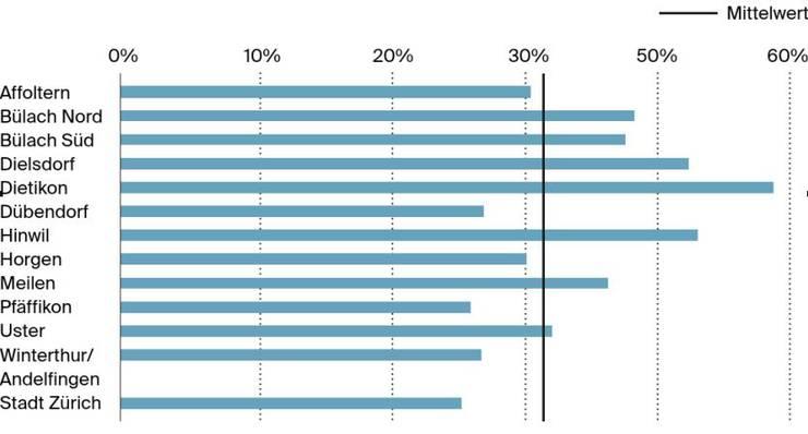 Anteil durch private Beistände betreute Erwachsene 2017.