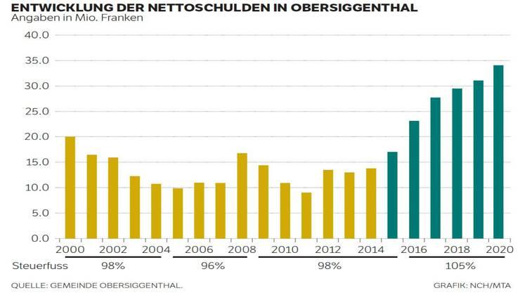 So hat sich die Nettoschuld in Obersiggenthal entwickelt.