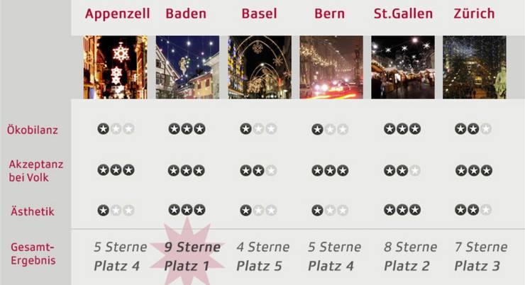 Mit dem Punktemaximum von neun Sternen liegt Baden deutlich vorne. Screenshot