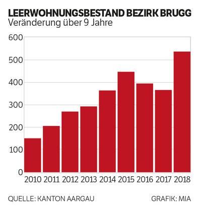 Leerwohnungsbestand Bezirk Brugg