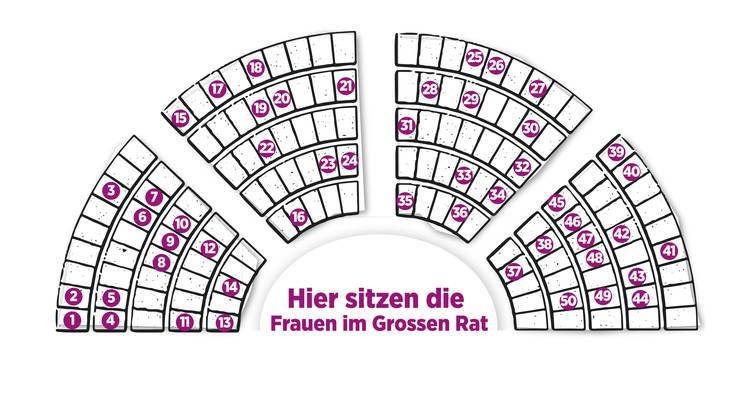 Hier sitzen die Frauen im Grossen Rat: Scrollen Sie nach unten oder klicken Sie sich durch die Bildergalerie, um die Aussagen der 50  Aargauer Grossrätinnen zu lesen.