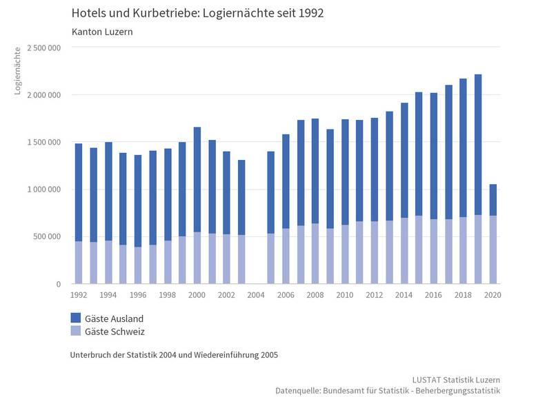 Hotels und Kurbetriebe: Logiernächte seit 1992