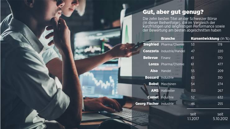 Soll Man Jetzt Noch Aktien Kaufen Wirtschaft Az Aargauer Zeitung