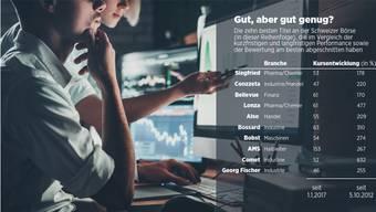 Die zehn besten Titel an der Schweizer Börse, die im Vergleich der kurzfristigen und langfristigen Performance sowie der Bewertung am besten abgeschnitten haben.