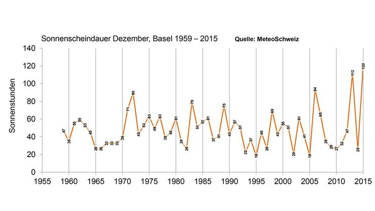 Anzahl Sonnenstunden in Basel von 1. bis 29. Dezember 2015.