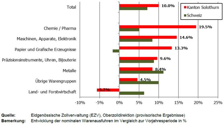 Entwicklung der Solothurner Warenexporte nach Exportwarengruppen