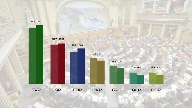 SRG-Wahl-Barometer