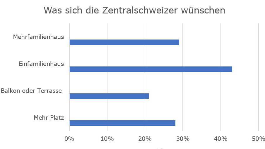 Das wünschen sich die Zentralschweizer, um ihre Wohnsituation zu verbessern.