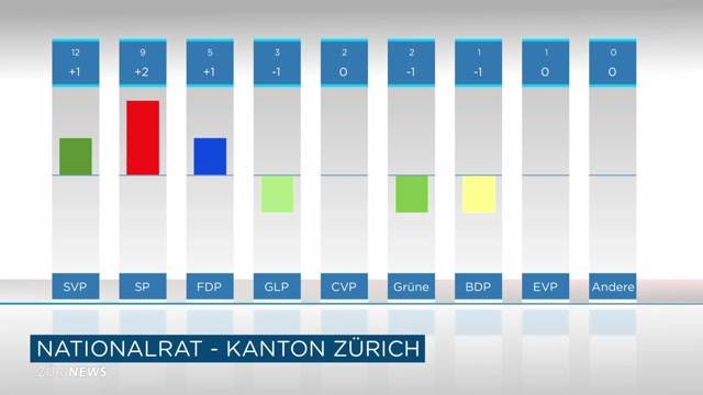 Zürcher Nationalrats-Resultate