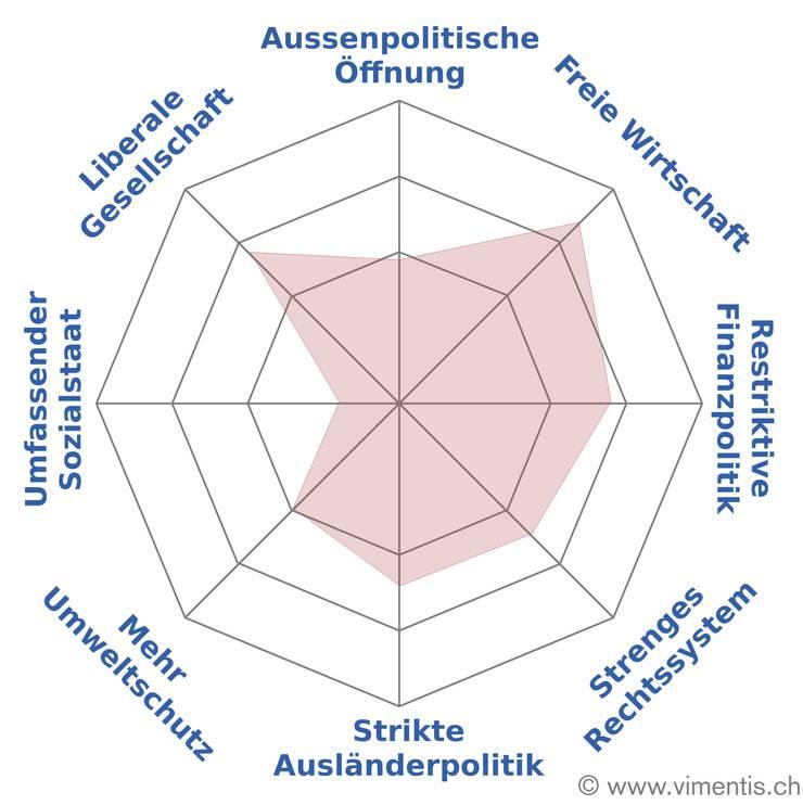 Das politische Profil von Matthias Jauslin: Die Angaben zum Spider stammen von den Nationalratswahlen 2015 und zeigen, dass er zum linken Parteiflügel gehört.