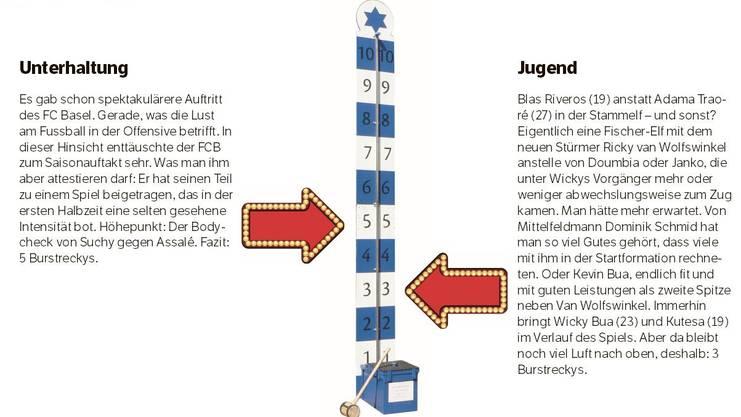 Das FCB-Barometer.