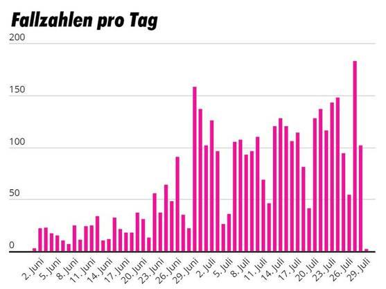 Daten BAG, Grafik: Watson.ch
