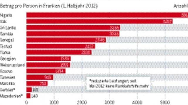 Grafik des Bundesamtes für Migration: So viel Geld gibt es, wenn ein Asylbewerber ausreist.