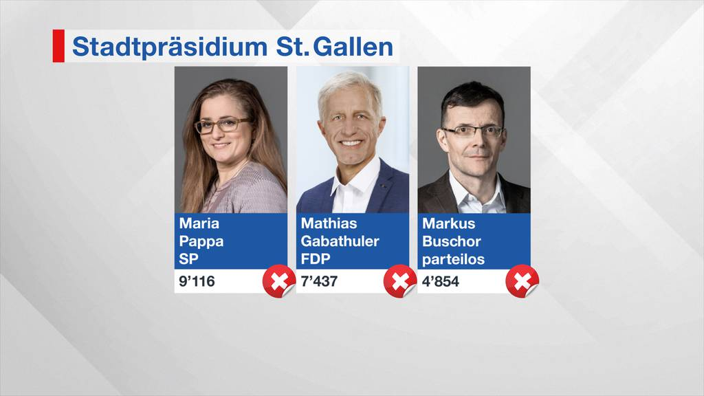 Stadtpräsidium St.Gallen: Im ersten Wahlgang erreichte niemand das absolute Mehr.