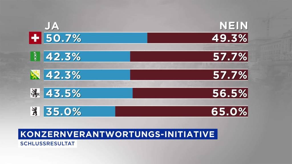Wahlsonntag: Nationale Abstimmungen abgelehnt
