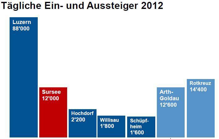 Tägliche Ein- und Aussteiger an den Bahnhöfen im Kanton Luzern