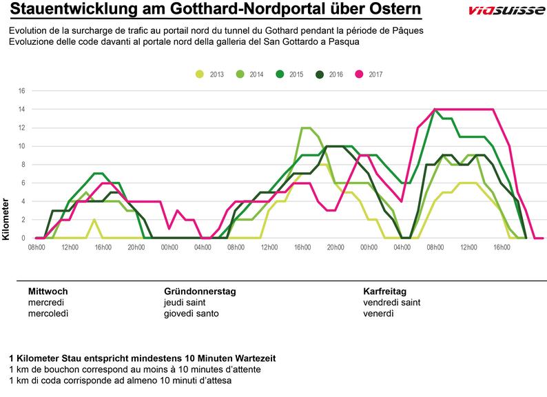 So staute es in den letzten Jahren über Ostern vor dem Gotthardtunnel.
