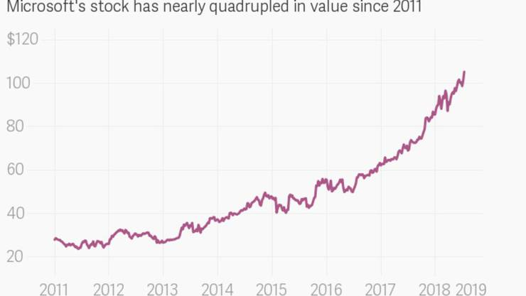 Der Wert der Microsoft-Aktie hat sich seit 2011 beinahe vervierfacht. Inzwischen sind nur noch Apple und Amazon knapp mehr wert als Microsoft.