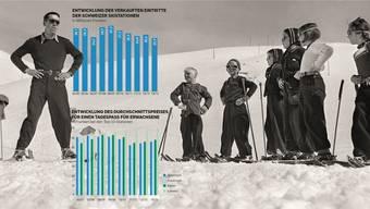 Eine neue Werbekampagne soll bei den Inländern wieder die Lust am Schneesport wecken.
