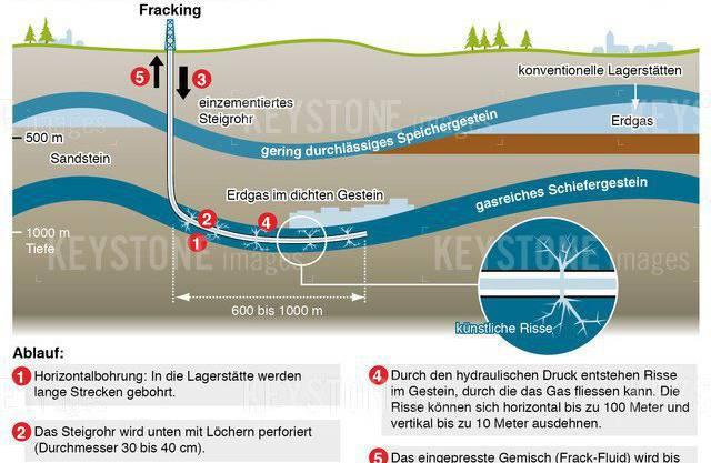 Durck Fracking werden Chemikalien in den Boden gepumpt, damit eingeschlossenes Erdgas gelöst werden kann