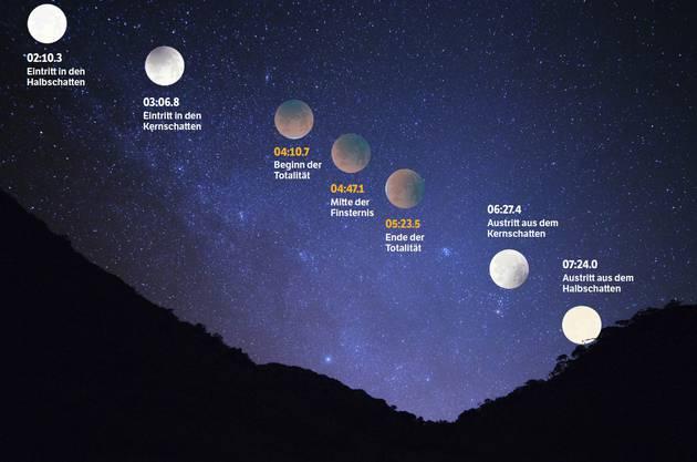 Tritt der Mond in den Kernschatten der Erde, wird er von der Sonne nicht beleuchtet. Um vier Uhr standen Erde, Sonne und Mond genau hintereinander.