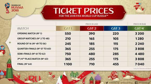 Die Tickets der Kategorie 4 sind für Russen reserviert. Diese Karten gelangen am häufigsten auf den Schwarzmarkt.