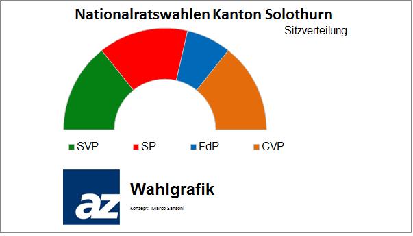 Sitzverteilung im Nationalrat