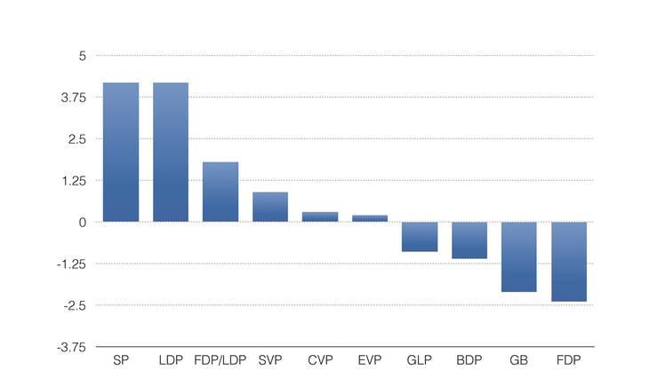 So haben sich die Wähleranteile der Parteien seit 2011 entwickelt: Abgebildet ist die Differenz zum Anteil von 2011.