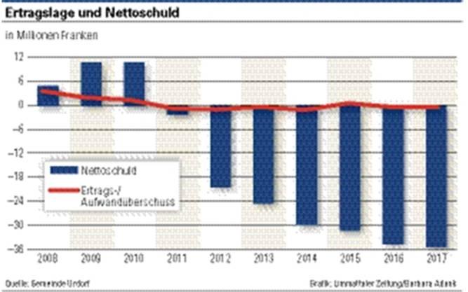Die Politische Gemeinde Urdorf kämpft mit wachsenden Schulden.