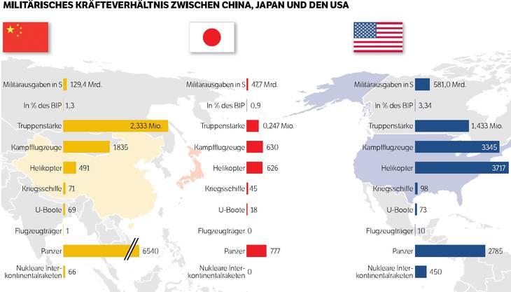 Kräftevergleich China, Japan, USA