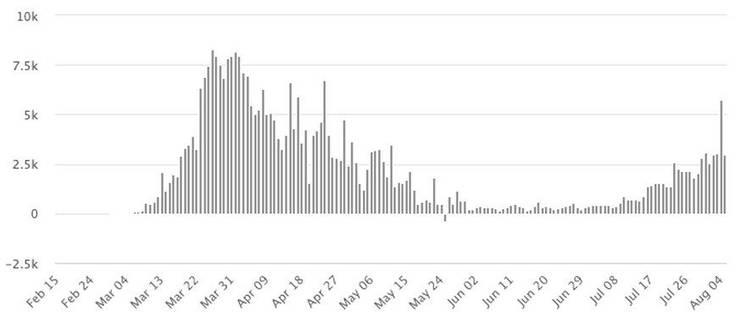 Tägliche Fälle in Spanien seit dem 15. Februar.