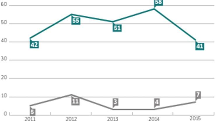 Unter Kastls Vorgänger fanden zwischen 2011 und 2012 mehr Konzerte statt.