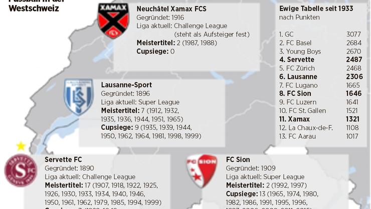 Fussball in der Westschweiz