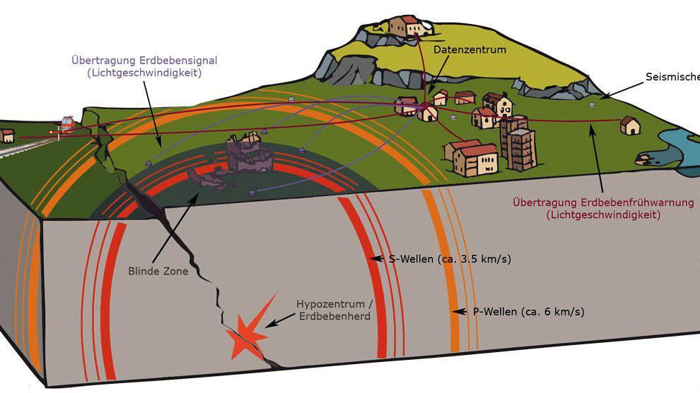 So funktioniert das Erdbeben-Frühwarnsystem.