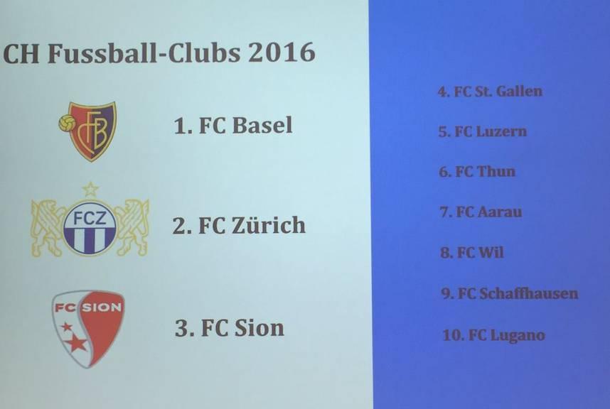 Nach diesen Fussballclubs haben die Schweizer gesucht.