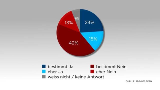 Umfrage: Schlechtes Ergebnis für die SVP