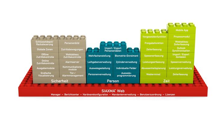 Die unbestrittene Stärke der Siaxma® Produkte liegt in deren Baustein-Architektur.