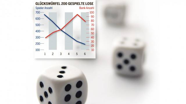 Der Spieler würfelt am häufigsten die Eins, die Bank die Fünf: Auswertung der ETH.