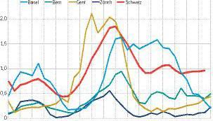 Leerwohnungsquote in Grossstädten in Prozent aller verfügbaren Wohnungen.