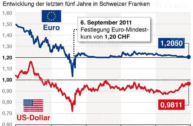 Die Entwicklung von Euro- und Dollar-Kurs im Verhältnis zum Schweizer Franken in den letzten fünf Jahren.