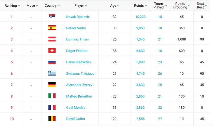 Die aktuelle Top Ten der ATP-Weltrangliste.