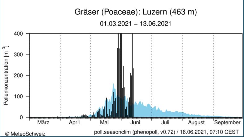 Pollenkonzentration 2021 Gräser Luzern