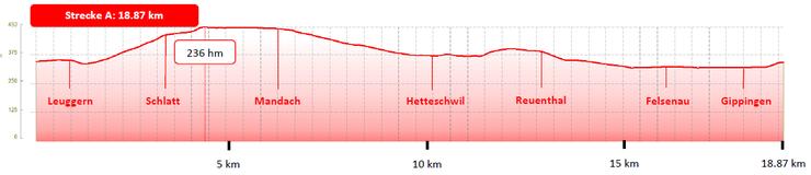 Das Streckenprofil zu den Gippinger Radsporttagen.