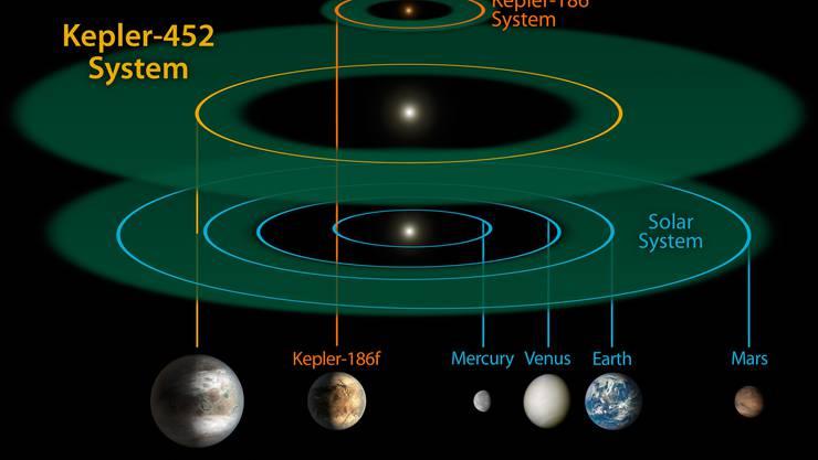 Ein Vergleich des Kepler-Systems mit unserem Sonnensystem