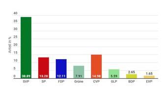 Bezirk Zurzach: Das Resultat der Nationalratswahl 2019.