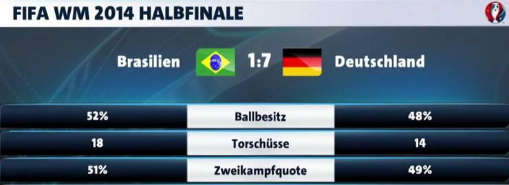 WM 2014 Halbfinale
