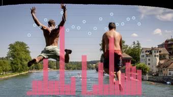 Da hilft nur Abkühlung: Die Sommer werden tendenziell heisser und trockener.